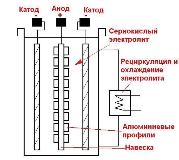 Схема процесса анодирования навески алюминиевых профилей