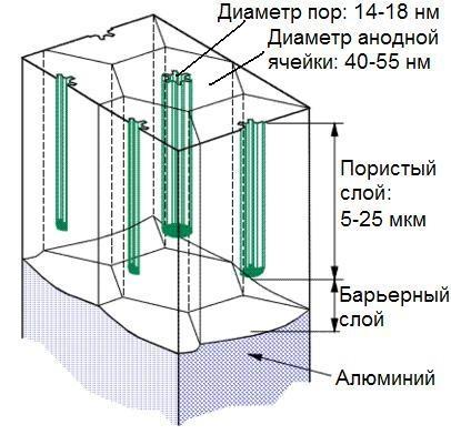 3-anodnaya-yacheyka.jpg